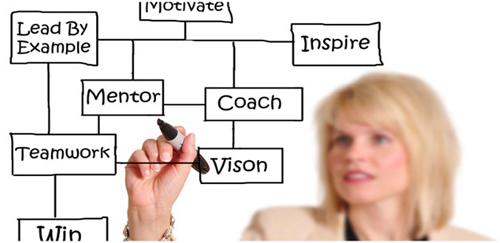 Sparkle Managers as Coaches Program