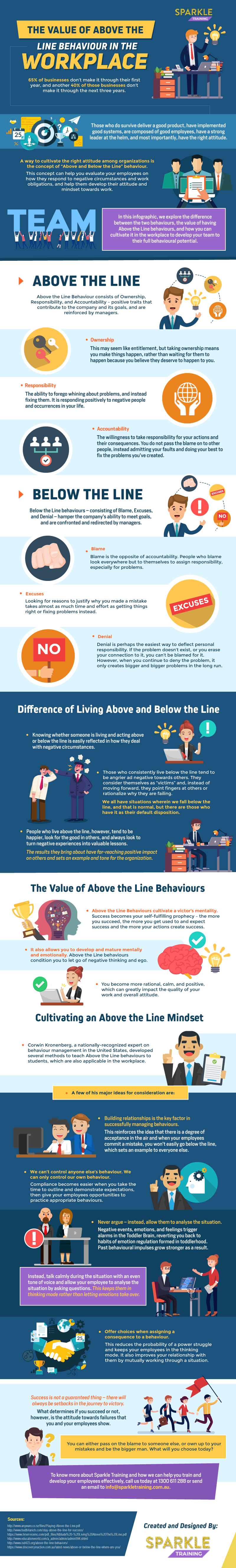 value of above the line behaviour