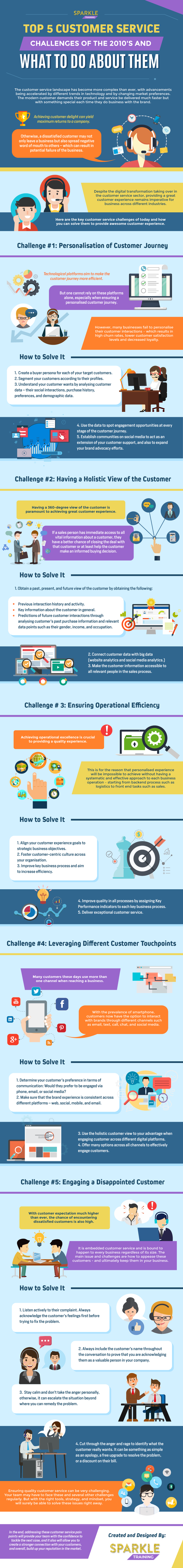top 5 customer service challenges